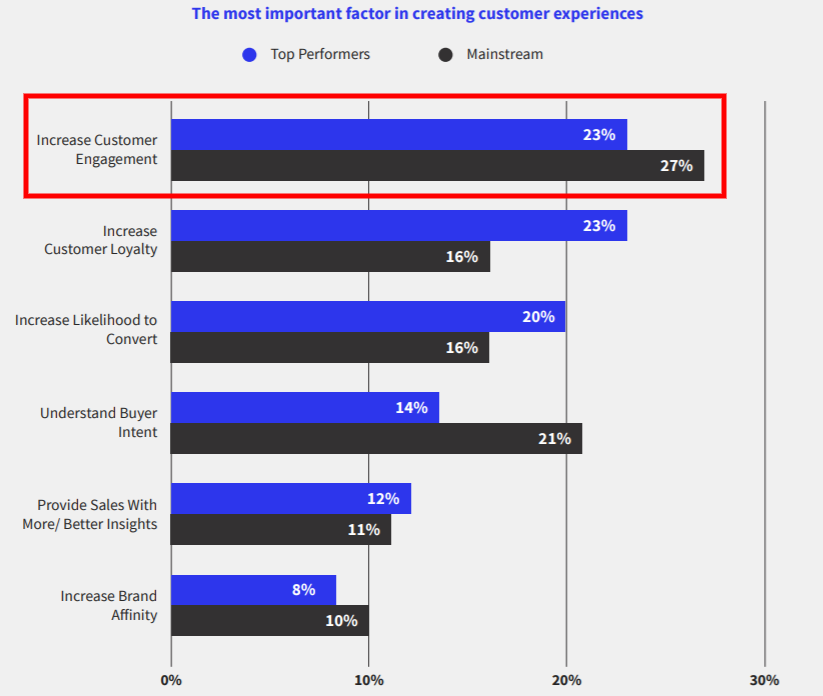 Important factors for customer experiences