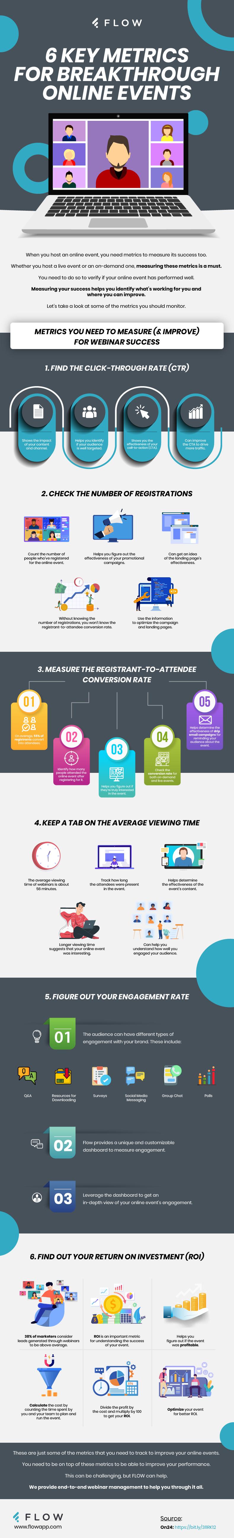 6 Key Metrics for Breakthrough Online Events